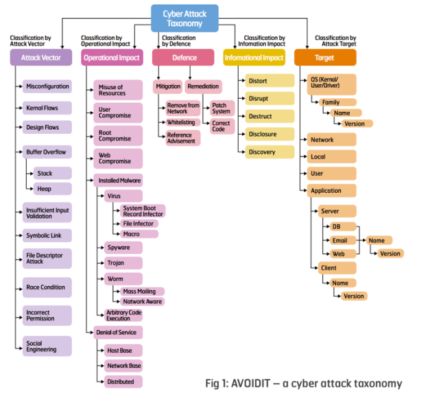 cyber_attack_taxonomy